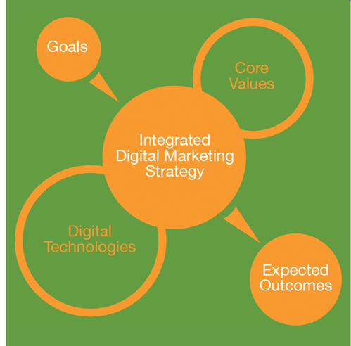 driving digital transformation