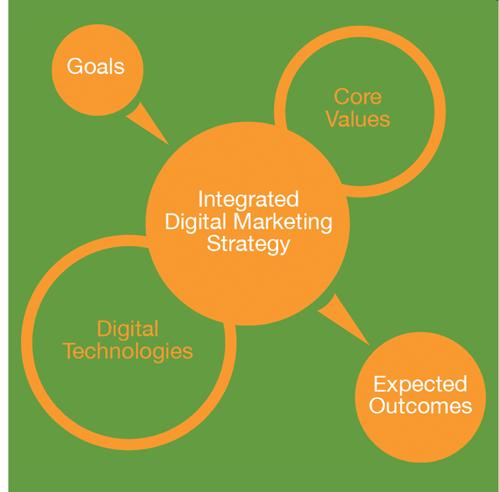 driving digital transformation