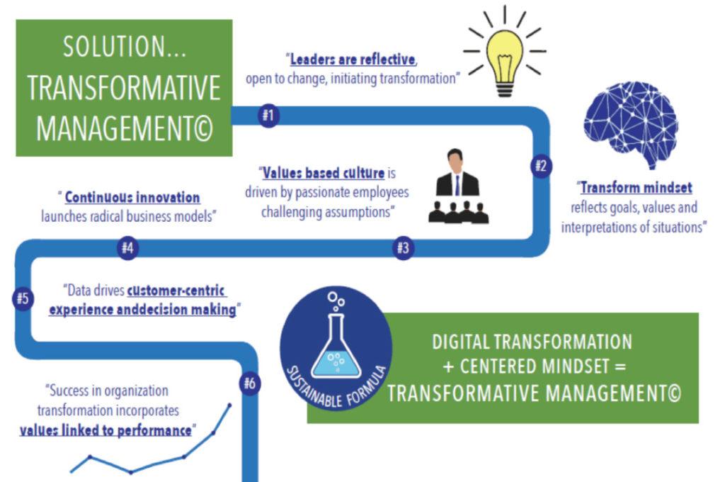 transformative management process