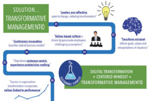 transformative management process for disruption in a digital world
