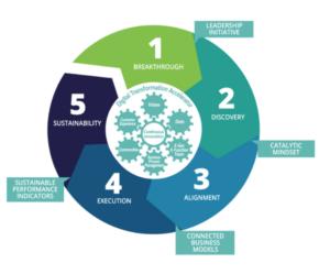 Integrated Digital Transformation
